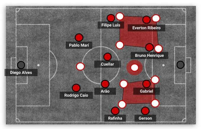 Filipe Luís e a construção da série de mecanismos complexos do Flamengo