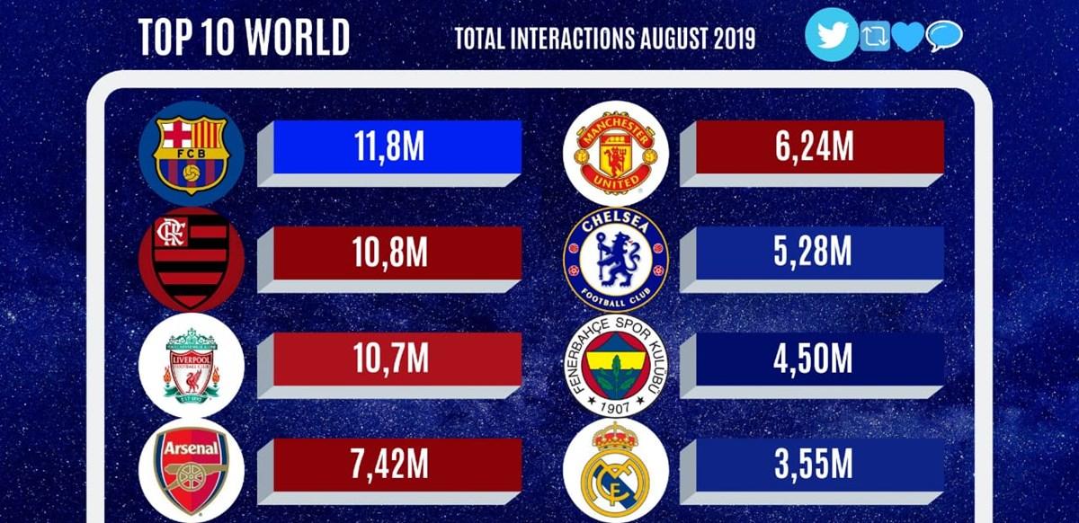 Raking Mundial: Flamengo é o segundo time com mais interações no Twitter e Top 10 no Instagram