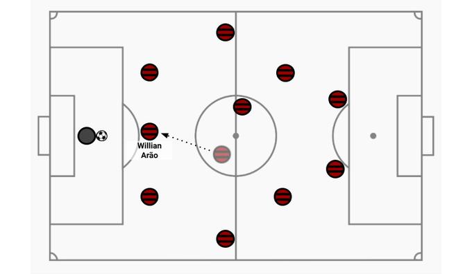 Arão Flamengo saída de bola