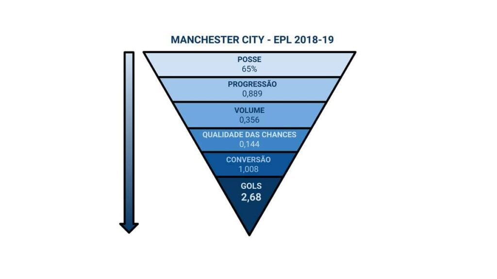 funil manchester city