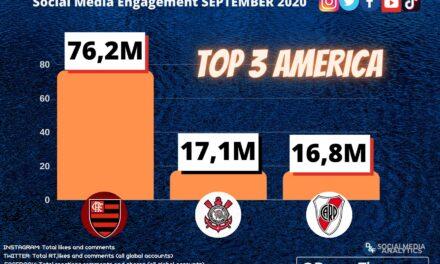 Flamengo lidera com sobras ranking de interações nas redes sociais no mês de setembro