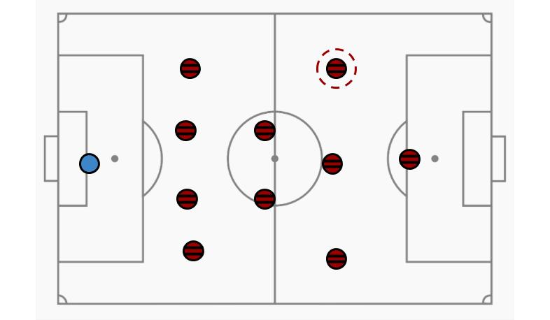 Bruno Henrique na formação 4-2-3-1 pela esquerda