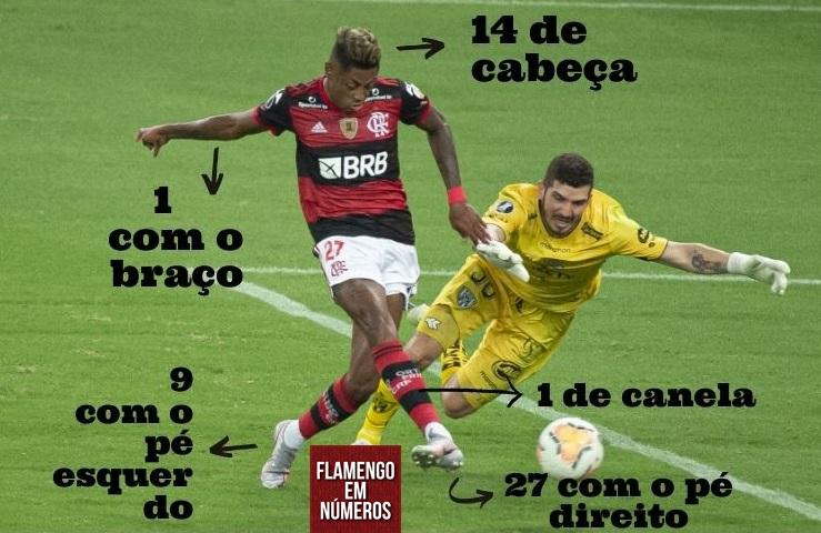 bruno henrique numeros gols flamengo