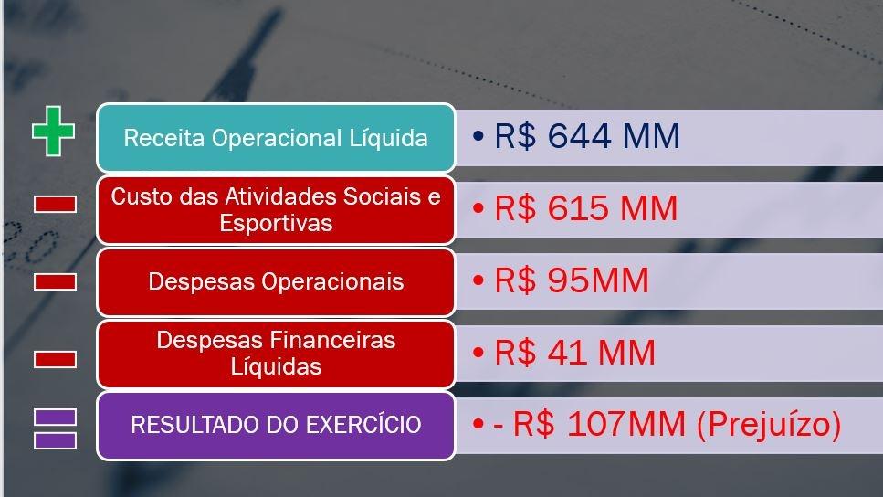 Finanças do Flamengo