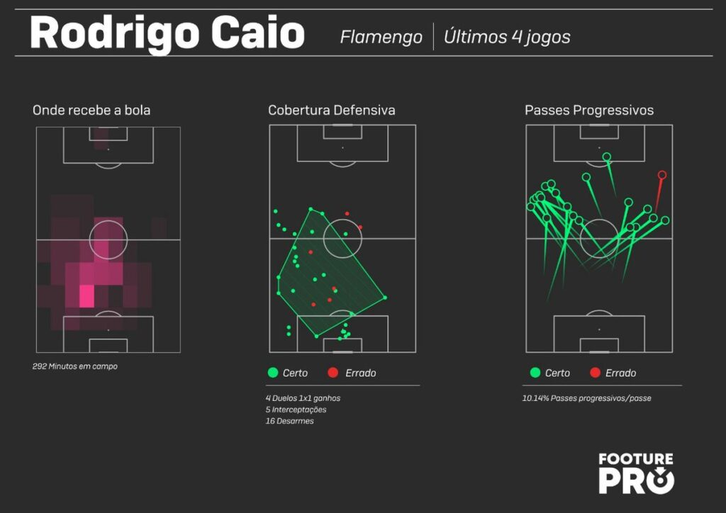 Análise Flamengo